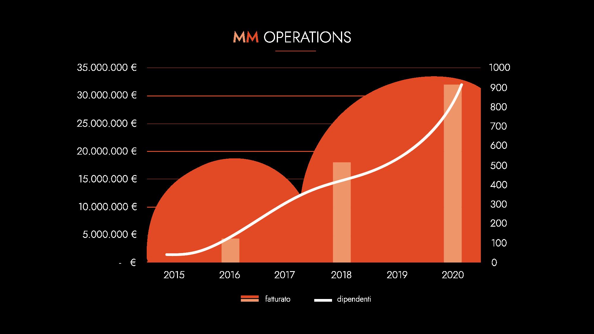 Grafico risultati annuali MM Operations