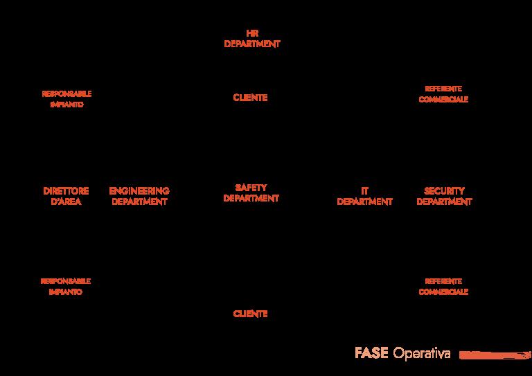 Fase Operativa MM Operations